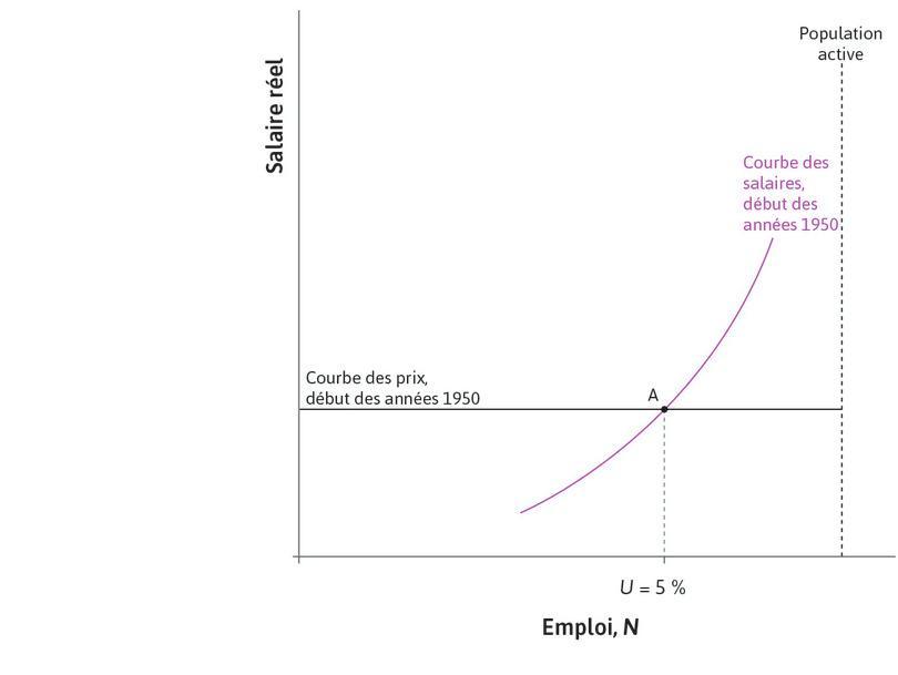 Le début de l'Âge d'or : Supposons que le pointA indique la situation de l'économie américaine au début de l'Âge d'or avec un taux de chômage de 5%.