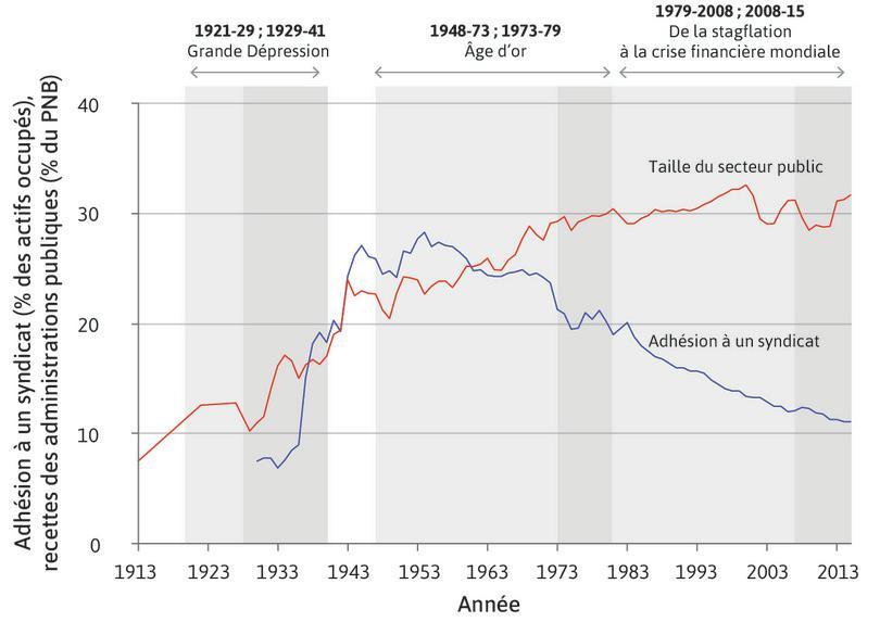 Adhésion aux syndicats et importance du secteur public aux États-Unis (1913–2015)