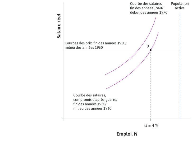 Les compromis d'après-guerre s'effondrent : Le déplacement vers le haut de la courbe des salaires représente la disparition des compromis d'après-guerre à la fin des années1960 et au début des années1970.