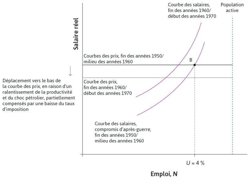 Le premier choc pétrolier (1973) : Le premier choc pétrolier eut lieu en 1973, avec pour conséquence un déplacement vers le bas de la courbe des prix.