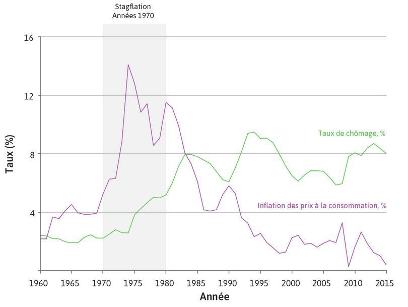 Après l'Âge d'or: chômage et inflation dans les économies avancées (1960–2015)