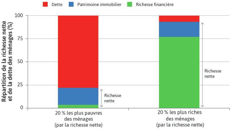 Richesse des ménages et endettement aux États-Unis: quintiles le plus riche et le plus pauvre selon la richesse nette (2007)