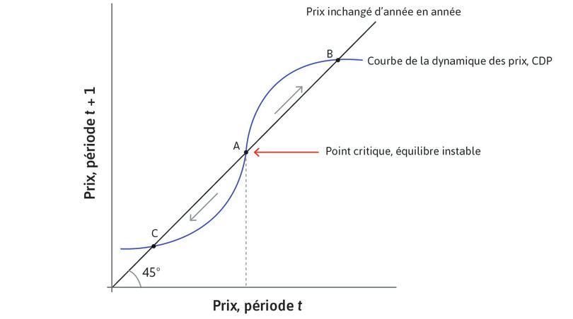 Équilibres instable et stable sur le marché de l'immobilier: la CDP en forme de S