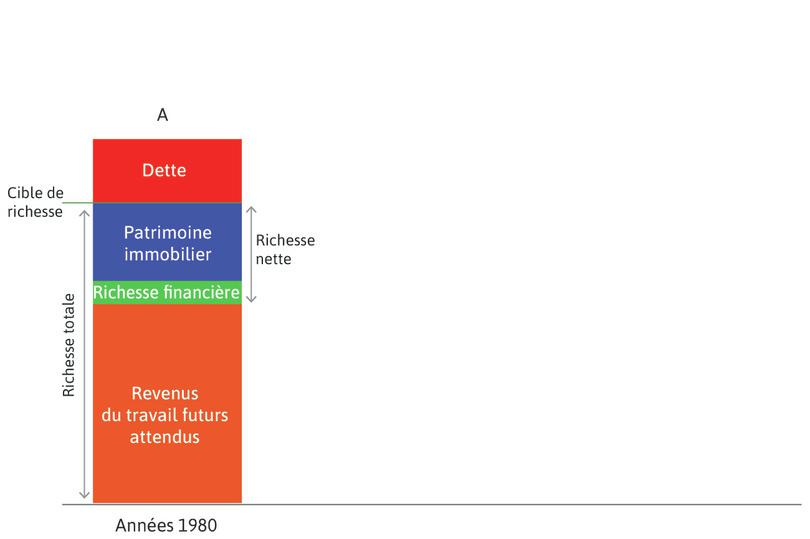 La Grande Modération (années1980) : La colonneA illustre la situation des années1980.