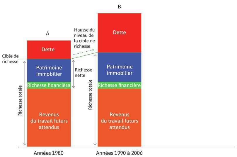 La hausse des prix de l'immobilier (années1990–2006) : Au cours des années1990 et surtout au début des années2000, la hausse des prix de l'immobilier augmenta la richesse totale, de sorte que les ménages augmentèrent la consommation en augmentant leur endettement.