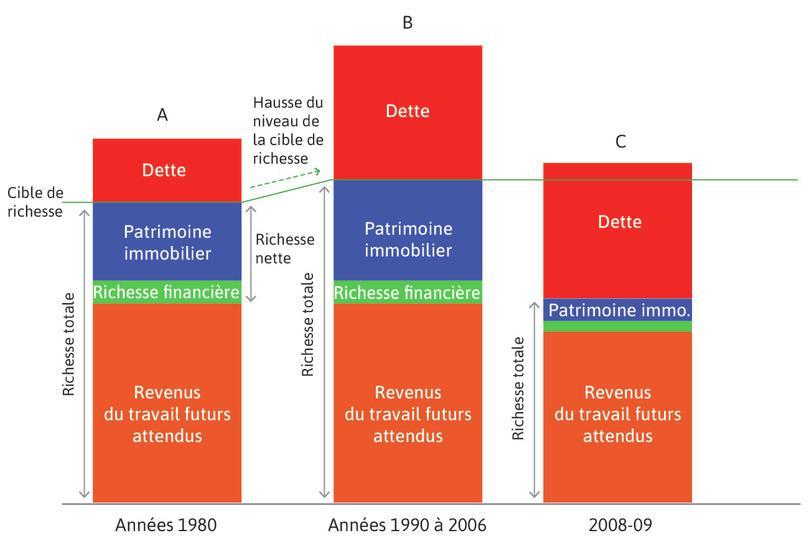 La chute des prix de l'immobilier (2006–2009) : La hausse du chômage provoqua une réévaluation à la baisse des revenus futurs de l'emploi anticipés. La richesse nette des ménages s'est contractée.