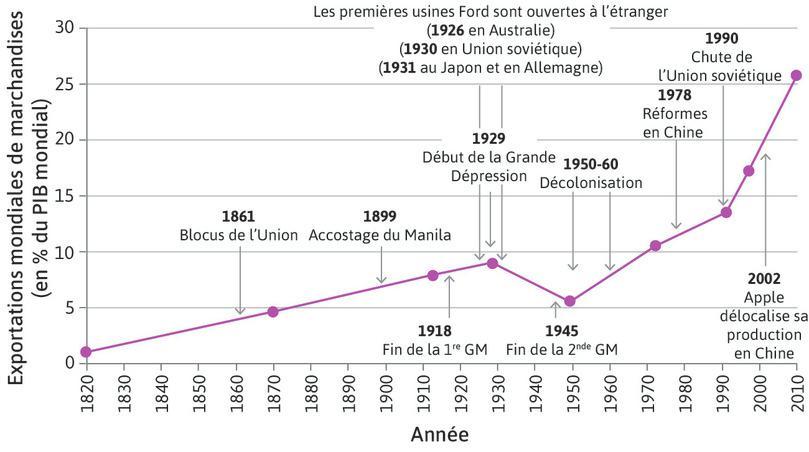 Exportations mondiales de marchandises en pourcentage du PIB mondial (1820–2011)