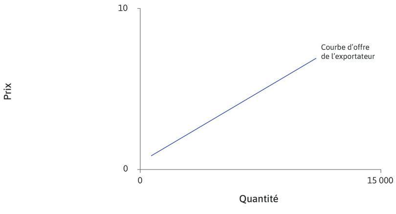 La courbe d'offre du pays exportateur : La droite bleue représente la courbe d'offre dans le pays producteur (exportateur), qui est le Japon. C'est une fonction croissante du prix dans ce pays.