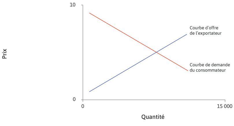 La courbe de demande du pays importateur : La droite rouge représente la courbe de demande du pays consommateur (importateur), les États-Unis. C'est une fonction décroissante du prix dans ce pays.