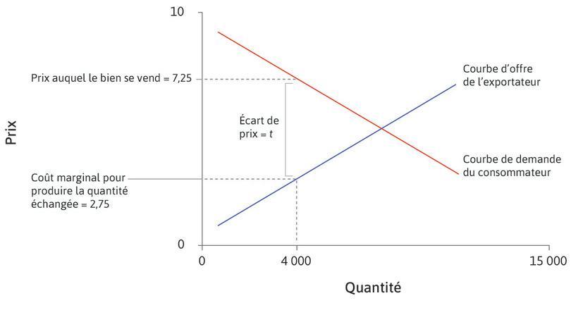 Pourquoi 4000? : Parce que, pour cette quantité, la différence entre la courbe d'offre et la courbe de demande est égale au coût d'échange, soit 4,5. Le coût marginal au Japon sera 2,75, tandis que les consommateurs aux États-Unis sont prêts à payer 7,25 par unité.