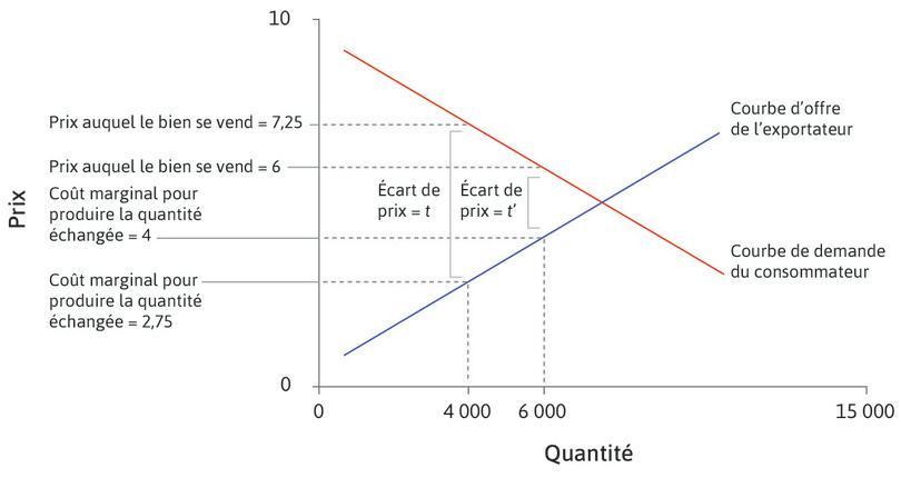 Le marché des voitures: les écarts de prix reflètent les coûts d'échange.