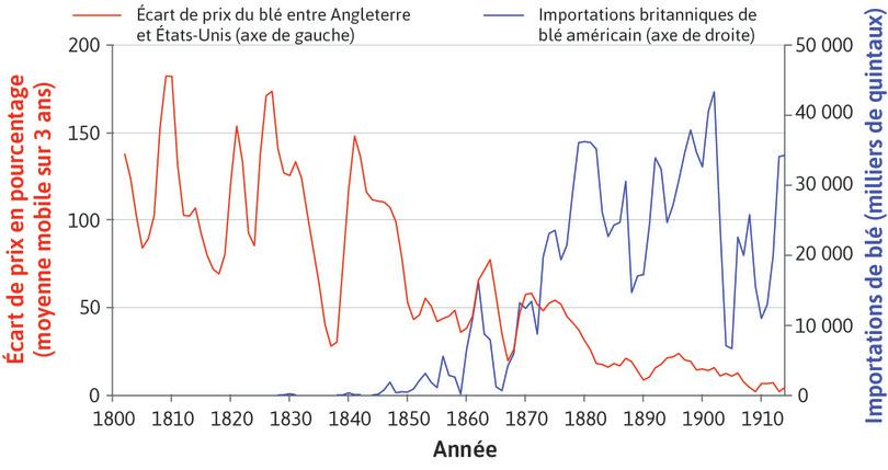 The Anglo-American wheat trade (1800–1914)