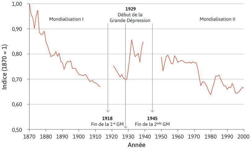 Les obstacles au commerce (1870–2000)