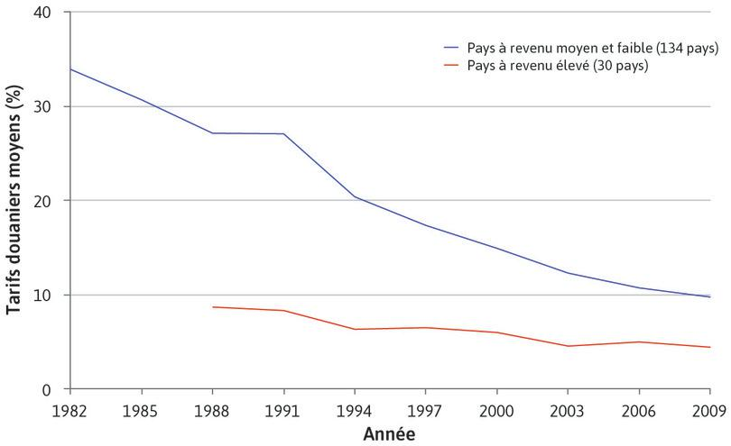 Moyenne des tarifs douaniers, en pourcentage (1981–2010)
