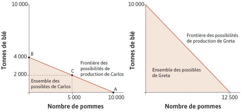 Les frontières des possibilités de production de Carlos (Île des Pommes) et de Greta (Île du Blé).