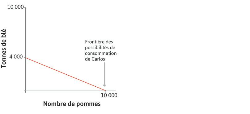 Frontière des possibilités de consommation de Carlos : Il s'agit du graphique de gauche, coïncidant avec sa frontière des possibilités de production.