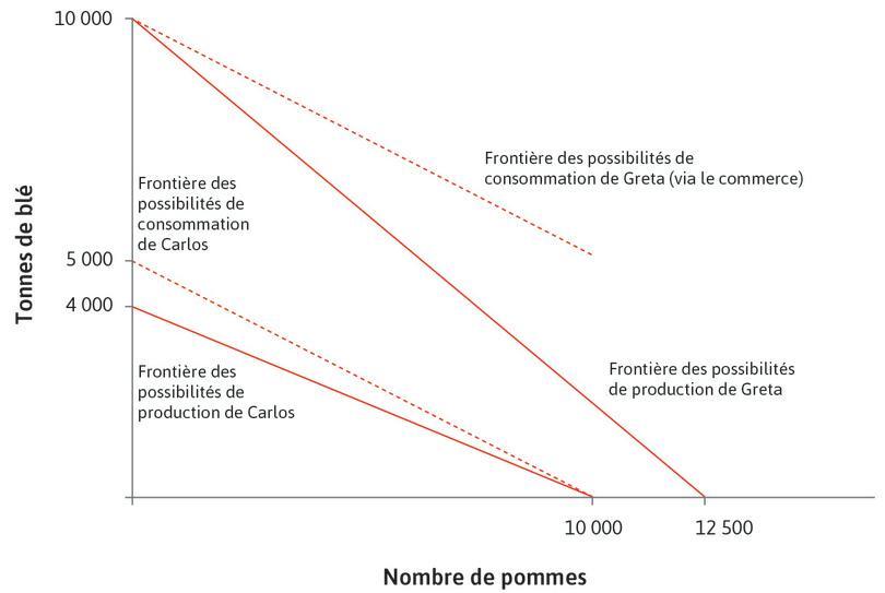 L'effet de la spécialisation et de l'échange : Les droites en pointillés rouges représentent le déplacement vers l'extérieur de la frontière des possibilités de consommation en raison de la spécialisation et de l'échange. On suppose que le prix relatif du blé après spécialisation et échange soit 2 (un prix situé arbitrairement entre 1,25 et 2,5).