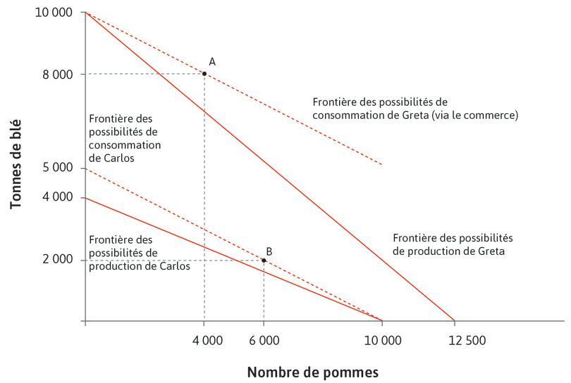 Les effets de l'échange et de la spécialisation sur la frontière des possibilités de consommation de Carlos et Greta.