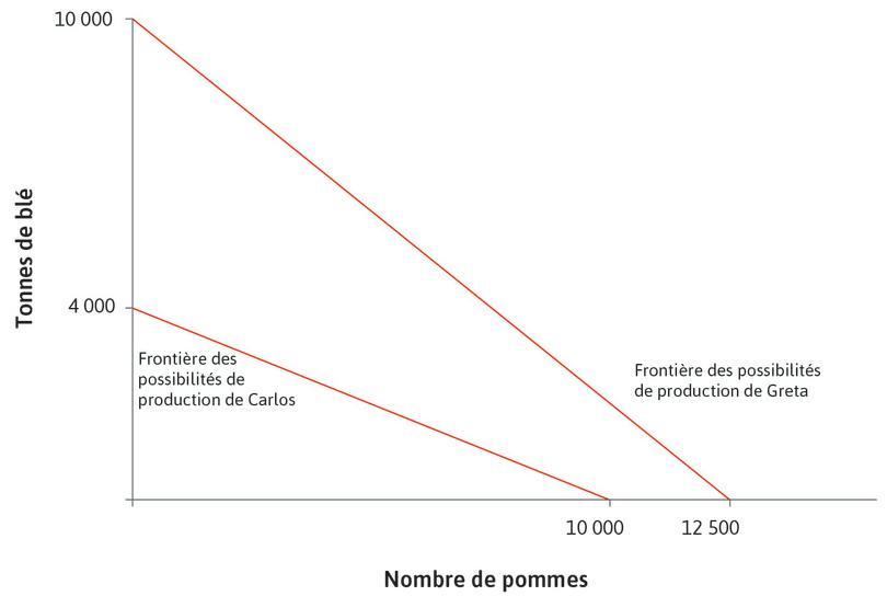 Frontières des possibilités de production : Le graphique représente les mêmes frontières des possibilités de production que celles de la Figure18.18.