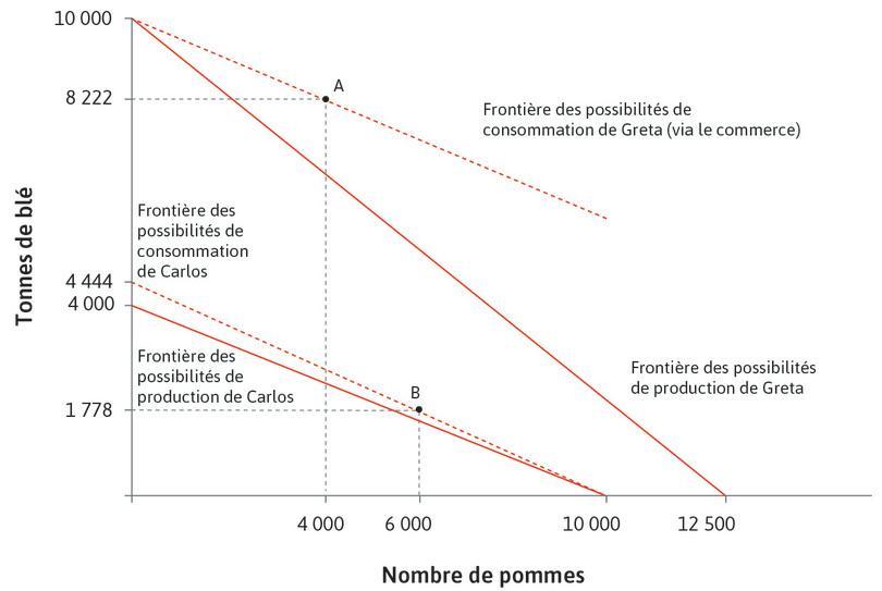 Les effets de l'échange et de la spécialisation sur les frontières des possibilités de consommation de Carlos et Greta lorsque Greta peut fixer unilatéralement le prix.