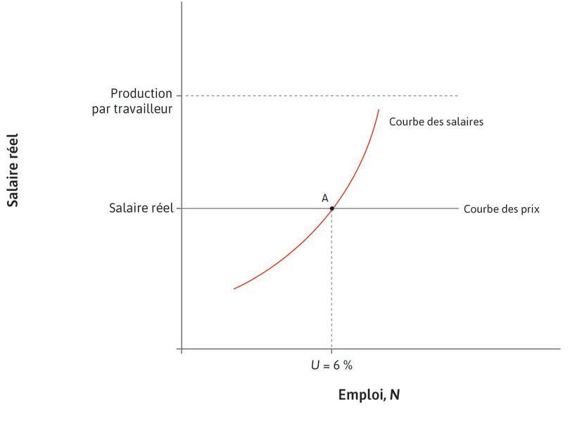 Taux de chômage de long terme : L'économie commence au pointA (U = 6 %).