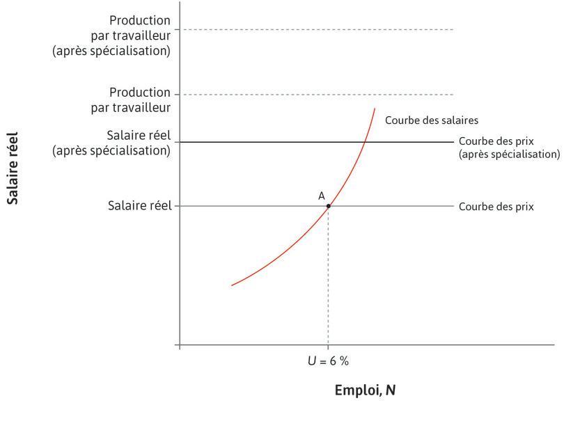Les États-Unis se spécialisent dans la production d'avions : Ils ont un avantage comparatif. La spécialisation dans le bien qu'ils produisent relativement le mieux augmente la productivité moyenne de la main d'œuvre américaine, déplacant vers le haut la production par travailleur et donc aussi la courbe des prix.
