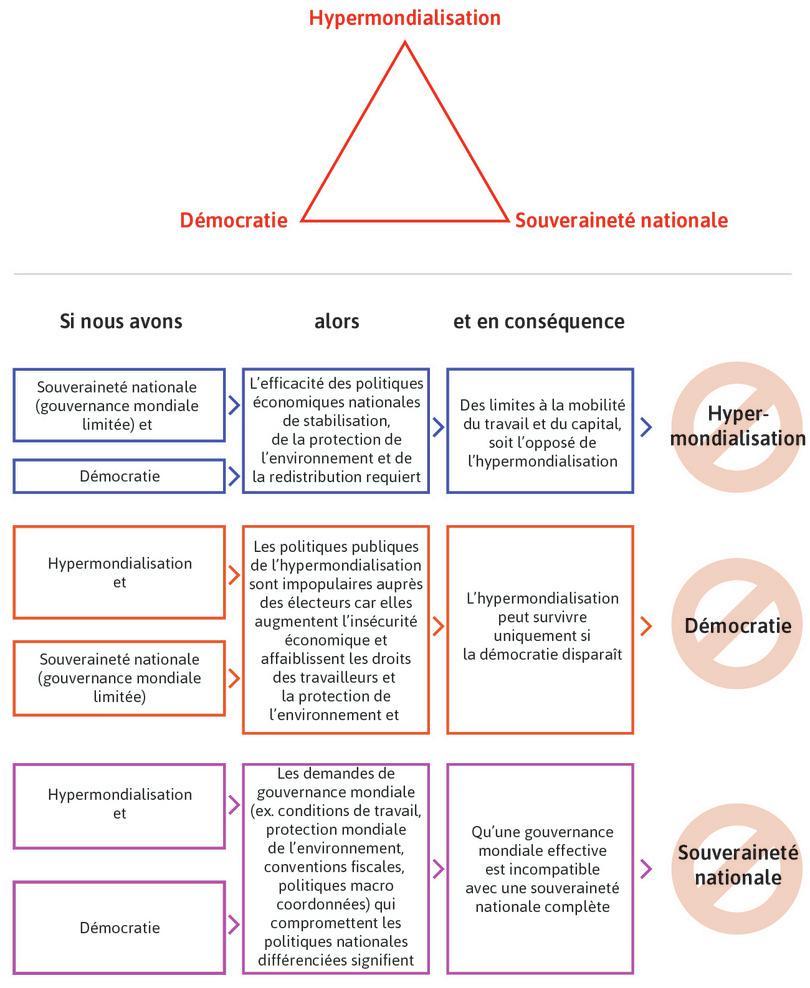 Le trilemme politique de Rodrik