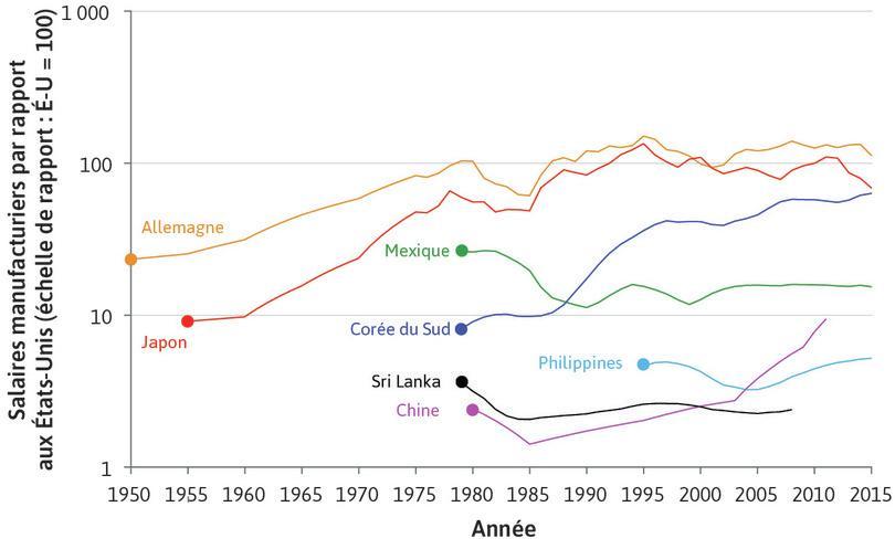 Rattrapage et stagnation: les salaires manufacturiers par rapport aux États-Unis (1950–2015)