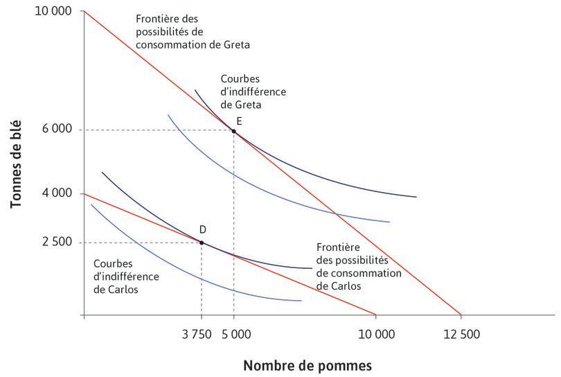 Les frontières des possibilités de production de Carlos et de Greta ainsi que leurs choix de consommation entre le blé et les pommes maximisant leur utilité en autarcie (en l'absence d'échange)