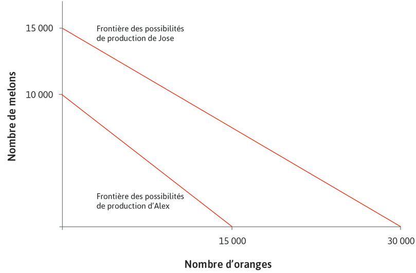 Les frontières des possibilités de production d'Alex et de Jose pour les oranges et les melons.