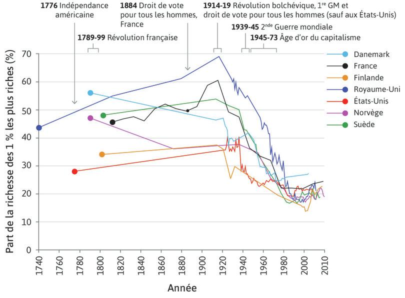 Part du patrimoine total possédée par le centile le plus riche (1740–2011)