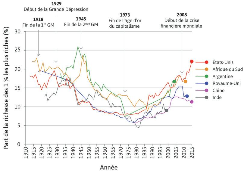 Part du revenu total reçue par le centile le mieux payé (1913–2015)