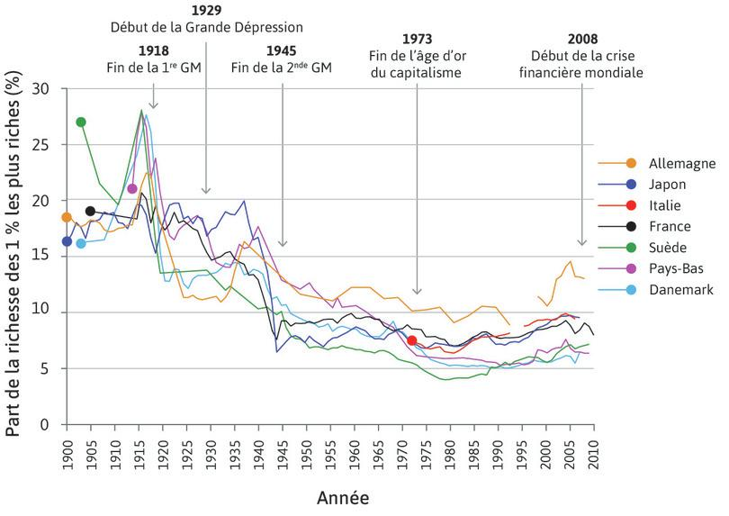 Part déclinante pour le centile le mieux payé dans certaines économies européennes et au Japon (1900–2013)