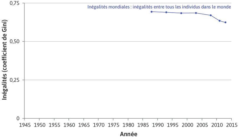 Les inégalités mondiales entre les individus diminuent (1986–2013) : La série bleue montre les inégalités de revenu entre tous les individus dans le monde. C'est donc le coefficient de Gini mondial.
