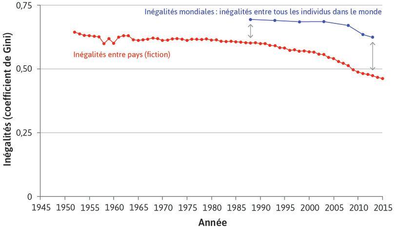 Les inégalités hypothétiques entre pays diminuent… : La courbe rouge montre les inégalités de revenu entre pays sur la période 1952–2015. Pour les calculer, nous avons supposé que chacun, au sein d'un pays, avait le même revenu. Elles ont commencé à diminuer rapidement depuis les années1980.