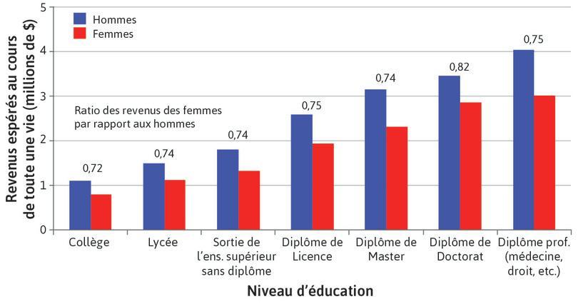 Inégalités catégorielles: éducation et revenus d'une vie entière pour les hommes et les femmes aux États-Unis