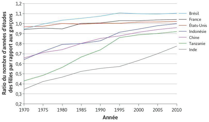Inégalités catégorielles: durée moyenne des études des filles par rapport aux garçons (1970–2010)