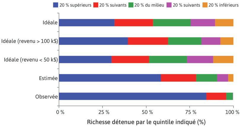 Répartitions idéale, estimée et réelle de la richesse selon les Américains