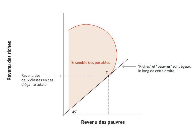 Égalité entre riches et pauvres : Le pointE désigne la situation dans laquelle les riches et les pauvres reçoivent le même revenu.
