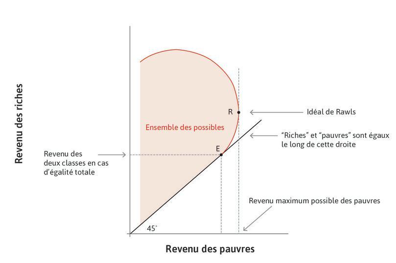 L'idéal de Rawls : Le point préféré par Rawls est le pointR, où les pauvres sont aussi riches que possible.