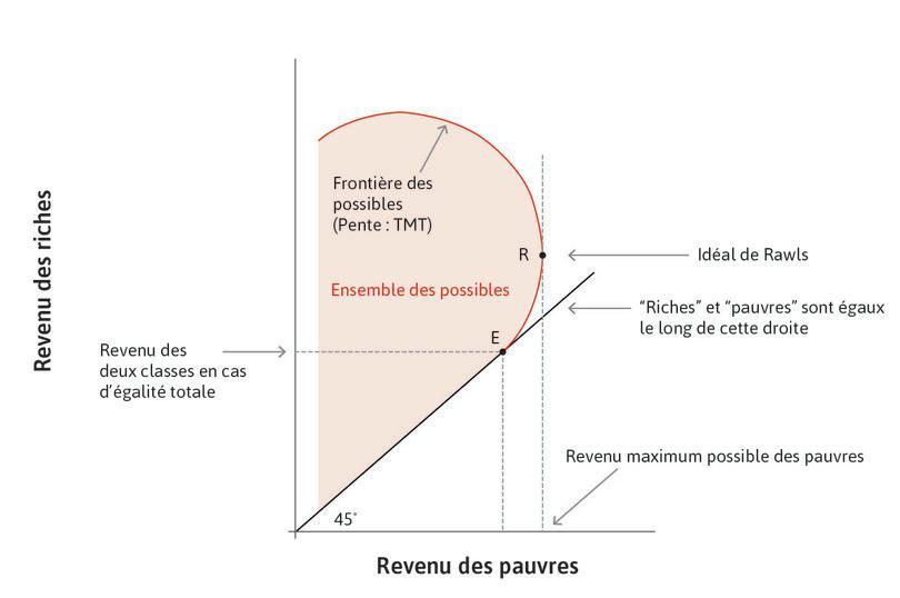 L'ensemble des possibles : La courbe rouge qui passe par les pointsR et E (et les autres points au-dessus de R) est appelée la frontière des possibles de la répartition des revenus dans l'économie. Sa pente est le TMT.