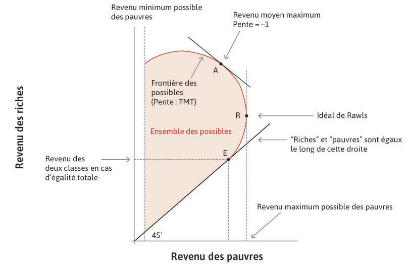Revenu espéré maximal : Si vous souhaitiez maximiser votre revenu espéré, alors vous choisiriez le pointA, où les gains en termes de revenu des riches sont exactement compensés par les pertes de revenu des pauvres, de sorte que le TMT soit égal à 1.