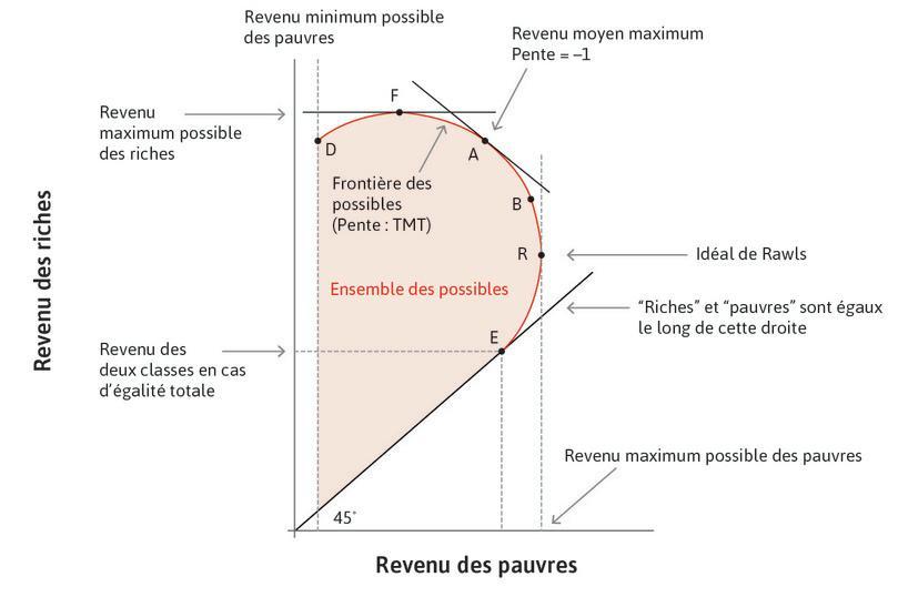La pire solution pour les pauvres : Le pointD indique le revenu minimal des pauvres et, commeE, n'est pas Pareto-efficace.