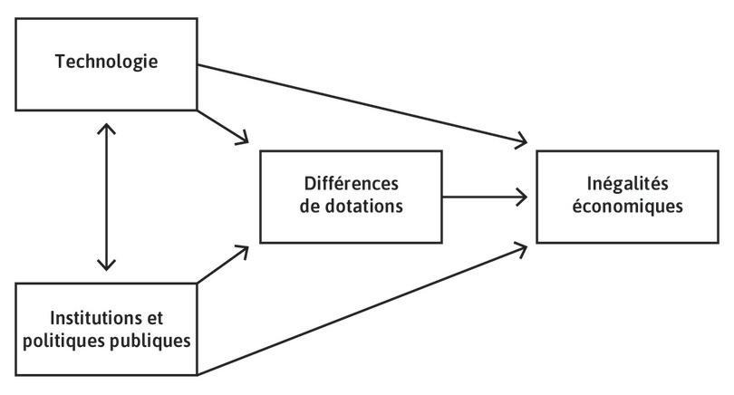 Les relations causales entre technologie, institutions et politiques, dotations et inégalités