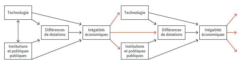 Inégalités économiques dans le temps. Les flèches rouges montrent que les inégalités économiques d'une période ont une influence sur les technologies, les institutions et politiques et les différences de dotations de la période suivante