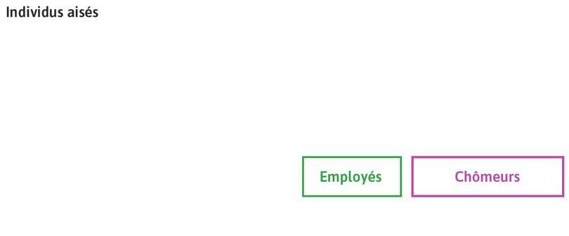 Une économie modélisée : Considérez une économie composée d'individus riches et d'employés.