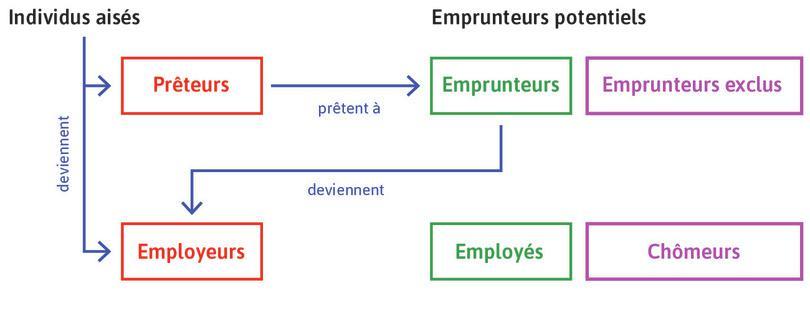 Individus riches et emprunteurs à succès : Ils peuvent acheter des biens d'équipement afin de devenir employeurs.