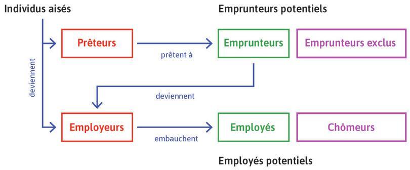 Les marchés du crédit et du travail façonnent les relations entre les groupes avec différentes dotations.