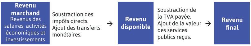 Différents concepts de revenu
