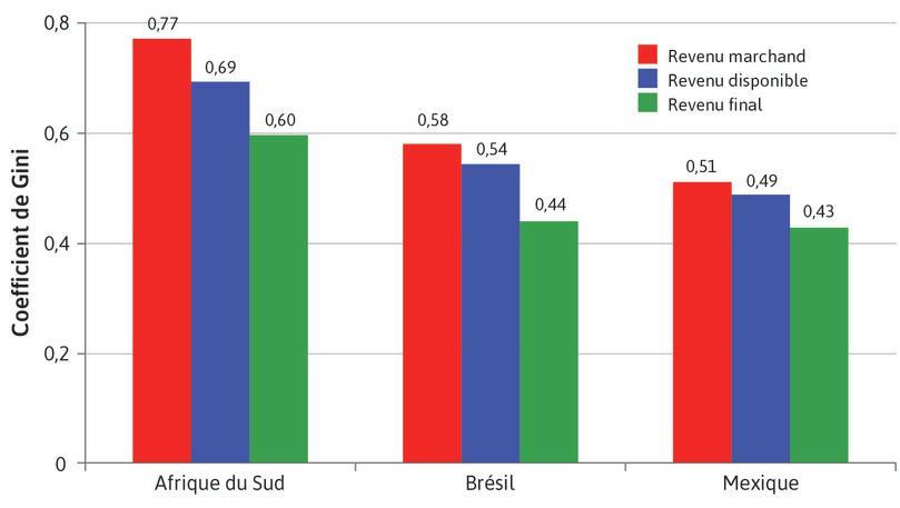 Coefficients de Gini pour le revenu marchand, le revenu disponible et le revenu final